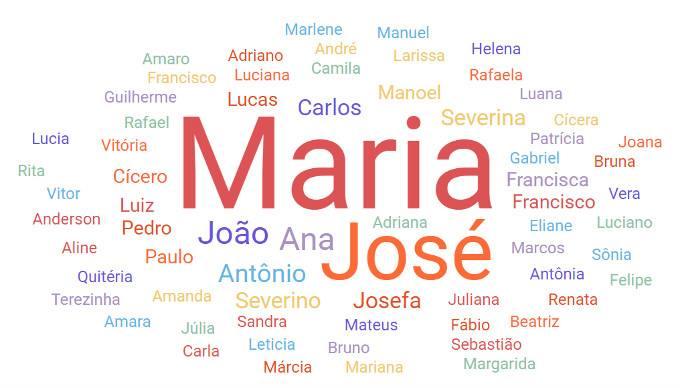 Os nomes mais populares de Pernambuco em todos os tempos