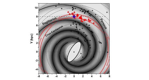 Imagem mostra posição do Sol entre braços galácticos e como ele se encontra preso no padrão de ressonância - Lépine/Reprodução