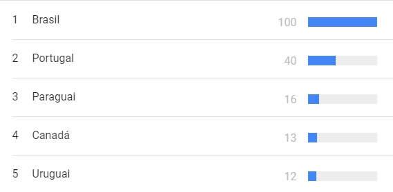 Google Trends / Reprodução